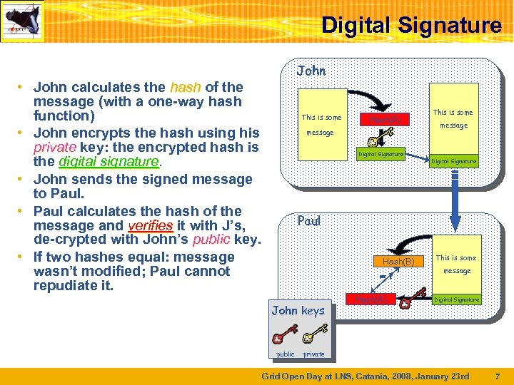 Digital Signature John • John calculates the hash of the message (with a one-way