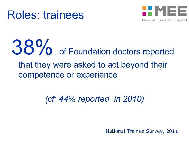 Roles: trainees 38% of Foundation doctors reported that they were asked to act beyond