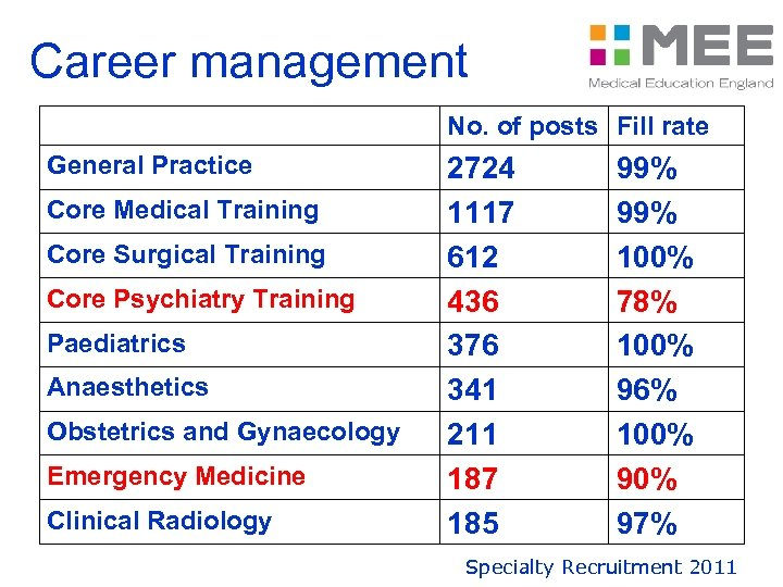 Career management No. of posts Fill rate General Practice Core Medical Training Core Surgical