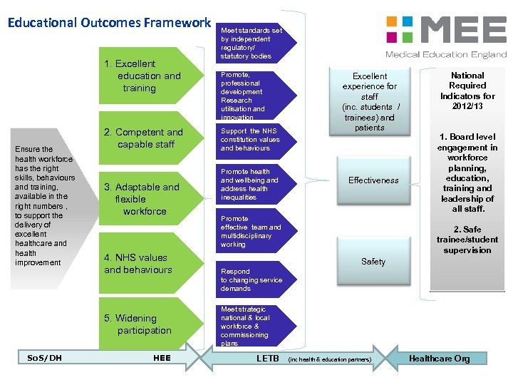 Educational Outcomes Framework 1. Excellent education and training Ensure the health workforce has the