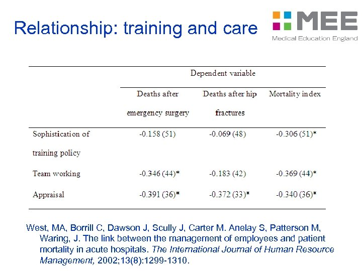 Relationship: training and care West, MA, Borrill C, Dawson J, Scully J, Carter M.