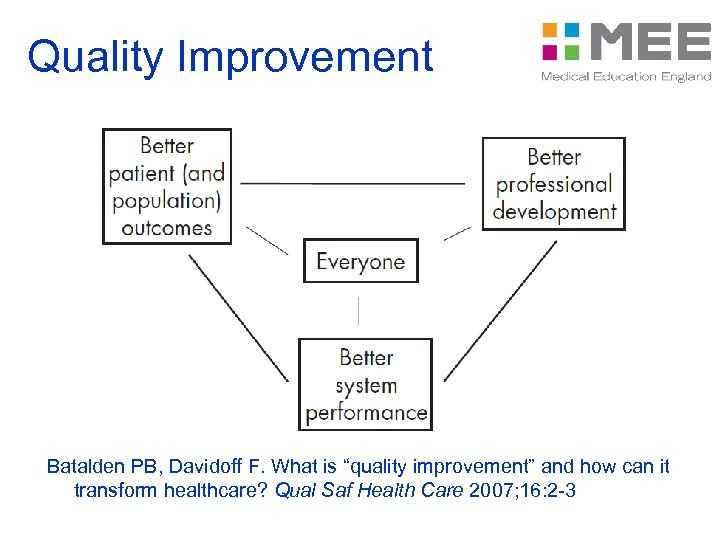 "Quality Improvement Batalden PB, Davidoff F. What is ""quality improvement"" and how can it"