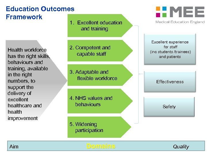 Education Outcomes Framework 1. Excellent education and training Health workforce has the right skills,