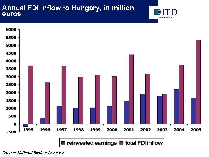 Annual FDI inflow to Hungary, in million euros Source: National Bank of Hungary