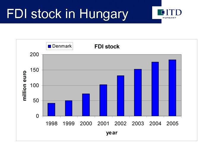 FDI stock in Hungary