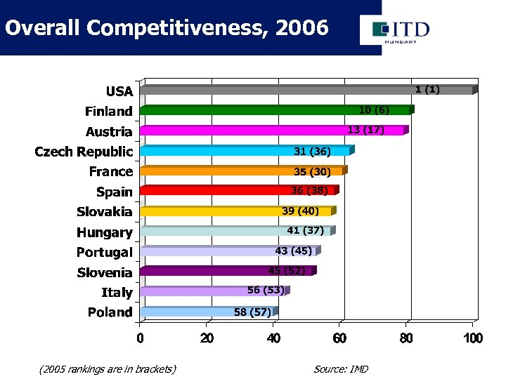 Overall Competitiveness, 2006 (2005 rankings are in brackets) Source: IMD