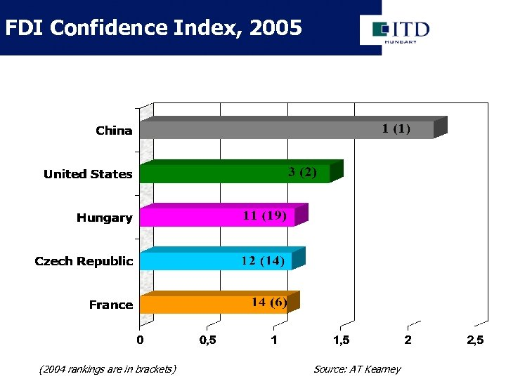 FDI Confidence Index, 2005 (2004 rankings are in brackets) Source: AT Kearney