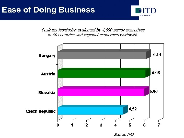 Ease of Doing Business legislation evaluated by 4, 000 senior executives in 60 countries