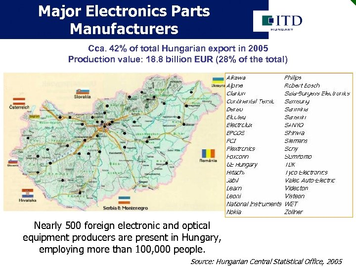 Major Electronics Parts Manufacturers Cca. 42% of total Hungarian export in 2005 Production value: