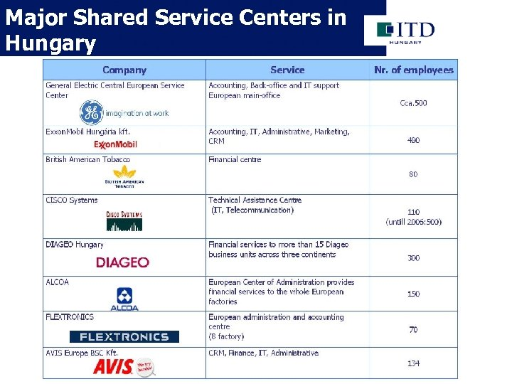 Major Shared Service Centers in Hungary