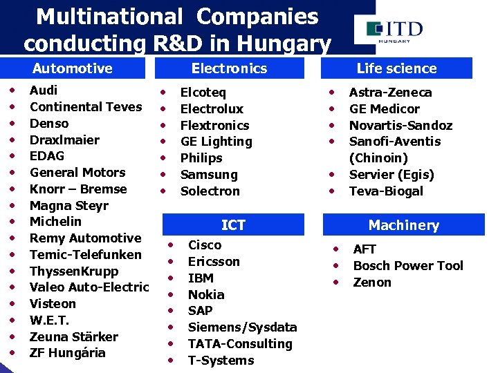 Multinational Companies conducting R&D in Hungary Automotive • • • • • Audi Continental