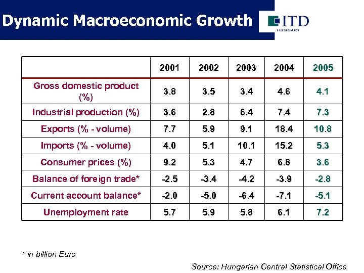 Dynamic Macroeconomic Growth 2001 2002 2003 2004 2005 Gross domestic product (%) 3. 8