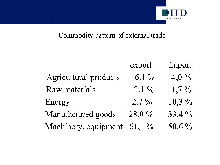 Commodity pattern of external trade export Agricultural products 6, 1 % Raw materials 2,