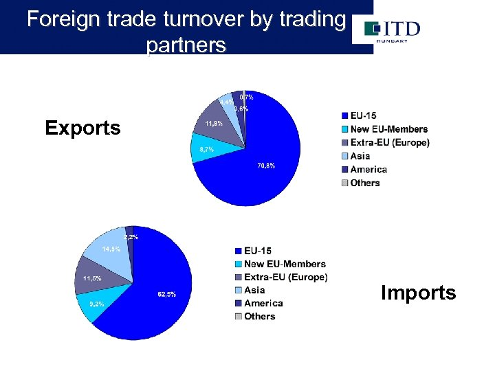 Foreign trade turnover by trading partners Exports Imports