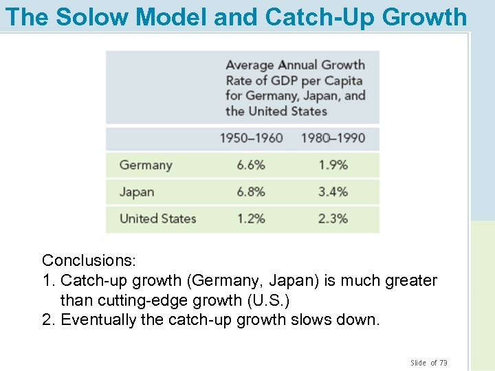 The Solow Model and Catch-Up Growth Conclusions: 1. Catch-up growth (Germany, Japan) is much