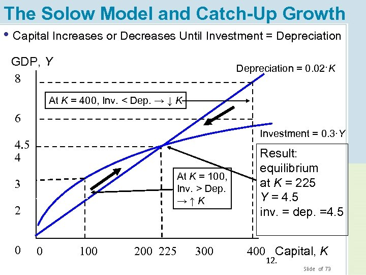 The Solow Model and Catch-Up Growth • Capital Increases or Decreases Until Investment =
