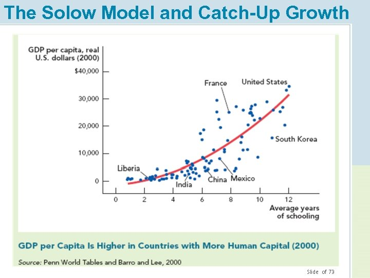 The Solow Model and Catch-Up Growth 12. Slide of 73