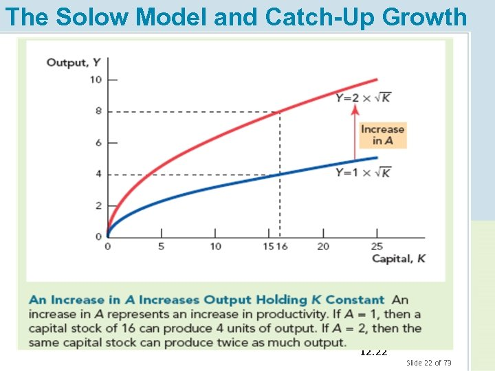 The Solow Model and Catch-Up Growth 12. 22 Slide 22 of 73