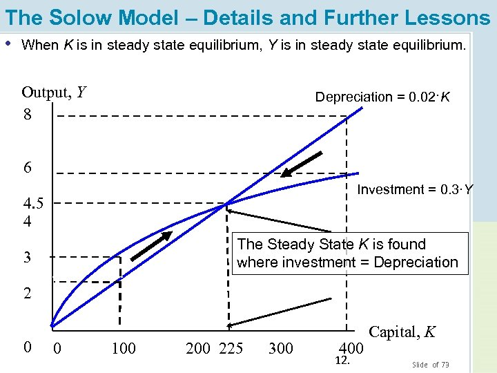 The Solow Model – Details and Further Lessons • When in steady state equilibrium,