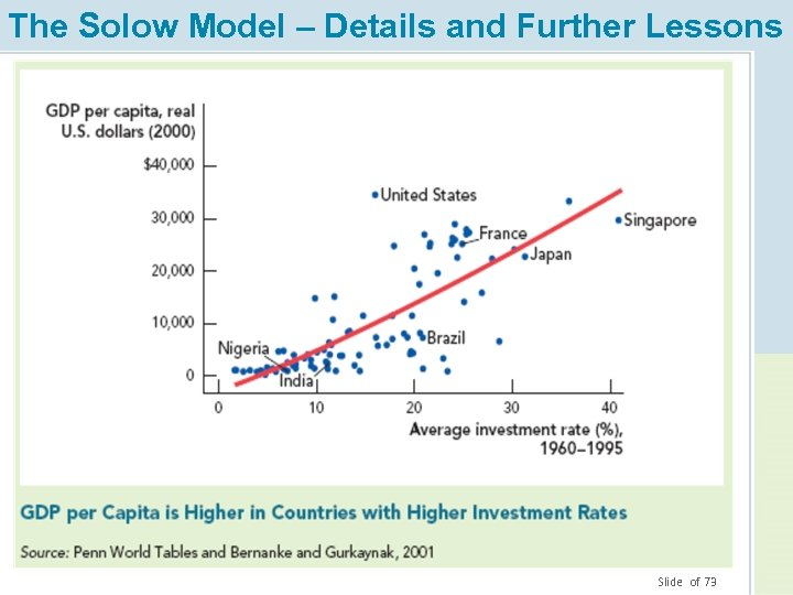 The Solow Model – Details and Further Lessons Slide of 73