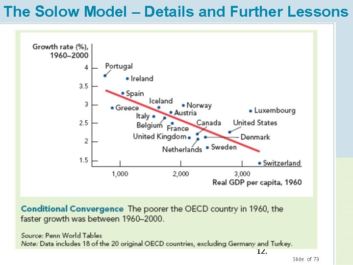 The Solow Model – Details and Further Lessons 12. Slide of 73