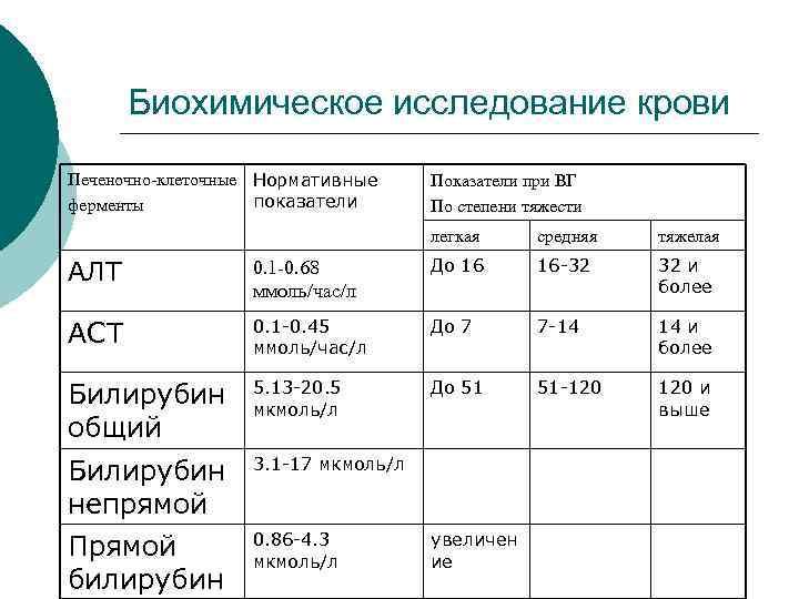 Гепатите общий анализ с при изменяется крови как крови sg анализ