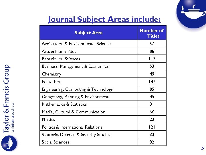 Journal Subject Areas include: Subject Area Number of Titles Agricultural & Environmental Science 57