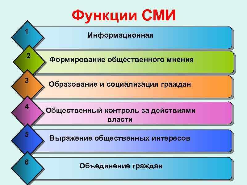 таблица функции сми содержание