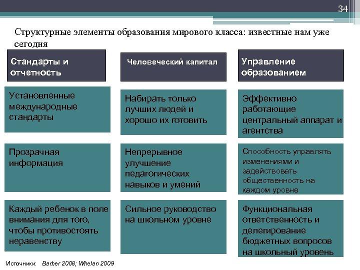 34 Структурные элементы образования мирового класса: известные нам уже сегодня Стандарты и отчетность Человеческий