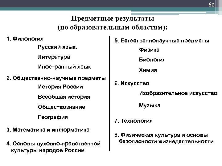 62 Предметные результаты (по образовательным областям): 1. Филология Русский язык. Литература Иностранный язык 2.