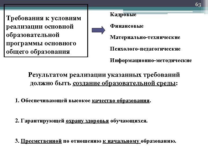 63 Требования к условиям реализации основной образовательной программы основного общего образования Кадровые Финансовые Материально-технические