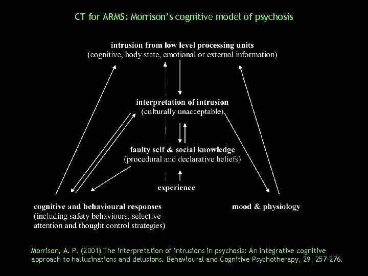 CT for ARMS: Morrison's cognitive model of psychosis Morrison, A. P. (2001) The interpretation