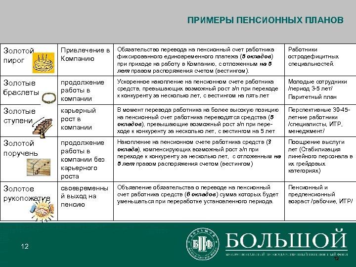 ПРИМЕРЫ ПЕНСИОННЫХ ПЛАНОВ Золотой пирог Привлечение в Компанию Обязательство перевода на пенсионный счет работника