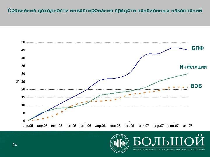 Сравнение доходности инвестирования средств пенсионных накоплений БПФ Инфляция ВЭБ 24