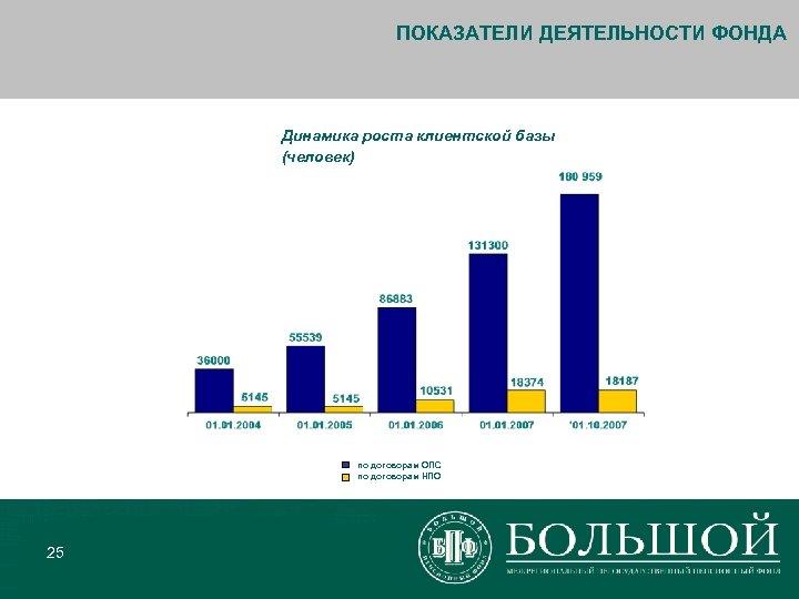 ПОКАЗАТЕЛИ ДЕЯТЕЛЬНОСТИ ФОНДА Динамика роста клиентской базы (человек) по договорам ОПС по договорам НПО