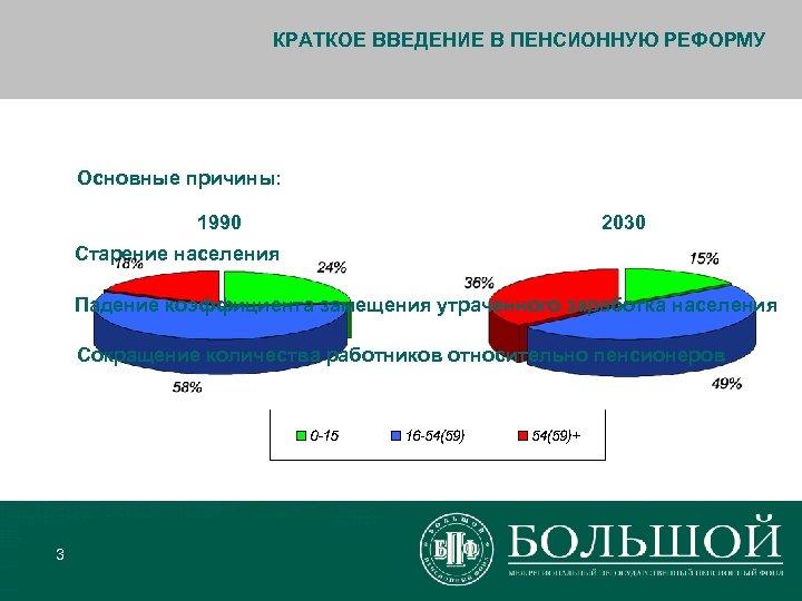 КРАТКОЕ ВВЕДЕНИЕ В ПЕНСИОННУЮ РЕФОРМУ Основные причины: 1990 2030 Старение населения Падение коэффициента замещения