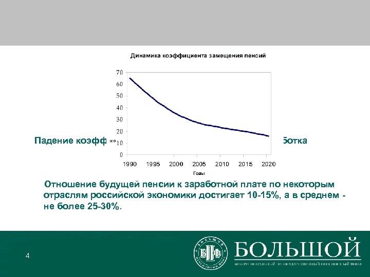 Падение коэффициента замещения утраченного заработка Отношение будущей пенсии к заработной плате по некоторым отраслям