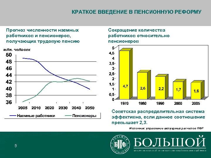 КРАТКОЕ ВВЕДЕНИЕ В ПЕНСИОННУЮ РЕФОРМУ Прогноз численности наемных работников и пенсионеров, получающих трудовую пенсию