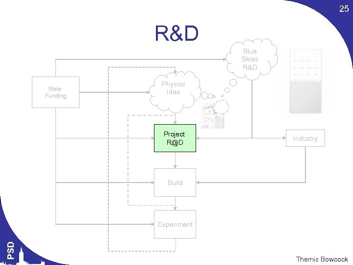 25 R&D Blue Skies R&D State Funding Physics Idea Project R@D Industry Build PSD