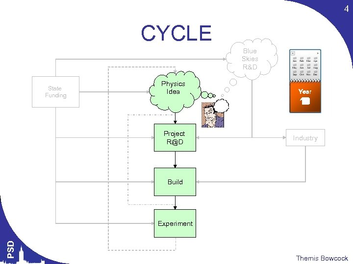 4 CYCLE Blue Skies R&D State Funding Physics Idea Project R@D Year 12 1