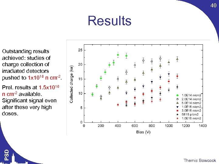 40 Results Outstanding results achieved: studies of charge collection of irradiated detectors pushed to
