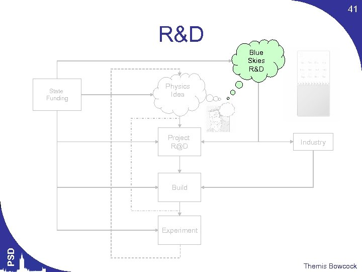 41 R&D Blue Skies R&D State Funding Physics Idea Project R@D Industry Build PSD