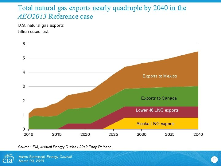 Total natural gas exports nearly quadruple by 2040 in the AEO 2013 Reference case