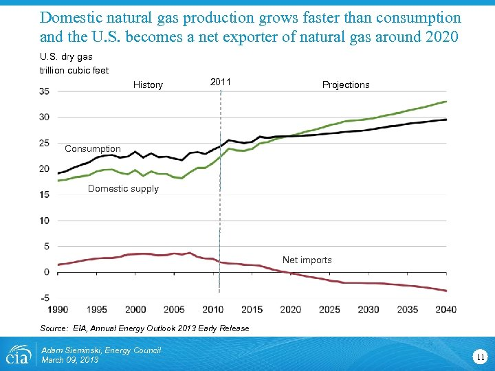 Domestic natural gas production grows faster than consumption and the U. S. becomes a