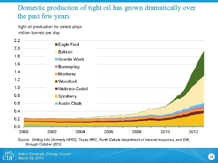 Domestic production of tight oil has grown dramatically over the past few years tight