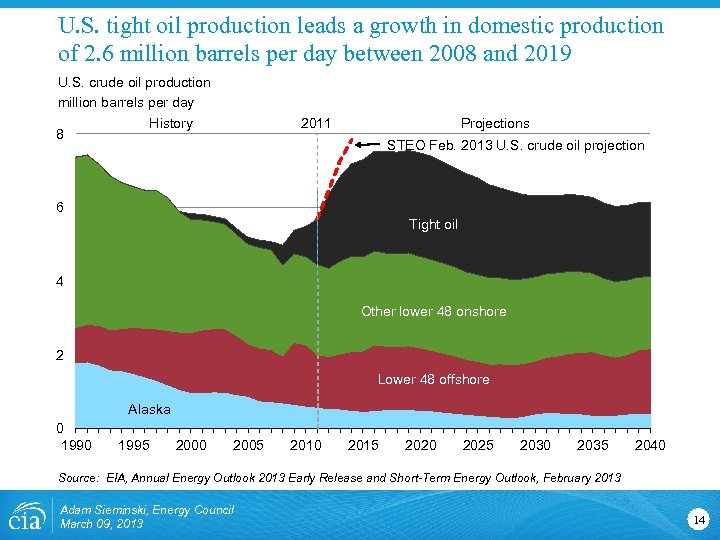 U. S. tight oil production leads a growth in domestic production of 2. 6