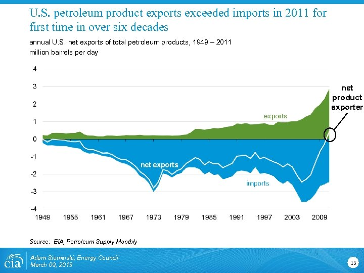 U. S. petroleum product exports exceeded imports in 2011 for first time in over