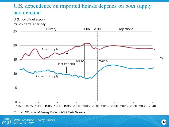U. S. dependence on imported liquids depends on both supply and demand U. S.