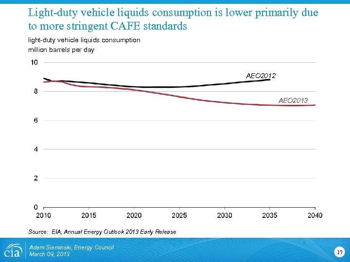 Light-duty vehicle liquids consumption is lower primarily due to more stringent CAFE standards light-duty
