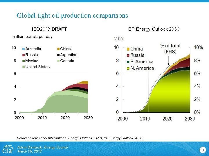 Global tight oil production comparisons IEO 2013 DRAFT BP Energy Outlook 2030 million barrels